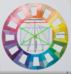 Three colours separate colours on the long side and one colour separates colours on the short side.
